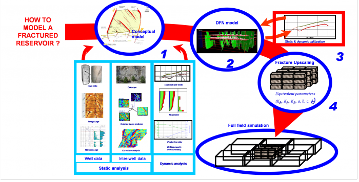 The four-steps workflow for fractured reservoir characterization and modeling: 1. Data Analysis 2.Fracture Modeling 3. Model Calibration 4. Equivalent Fracture Parameters Computation