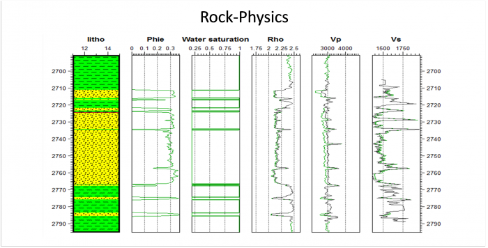 Fluid substitution - Sw log application is used to simulate or convert log values using fluid saturation log traces and custom rock properties.  On the left the lithology, porosity and fluid saturation traces used for the conversion.  On the right, the resulting simulated traces: rho, Vp and Vs.