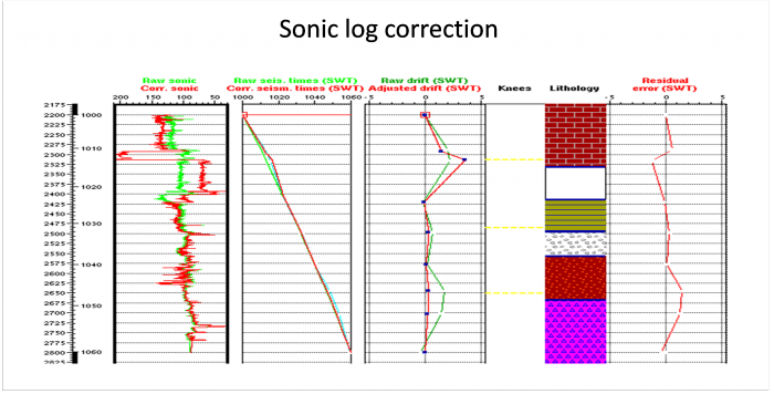 Sonic log correction application is used to apply corrections to a given sonic log, either in depth using the check shot times, or in time using synthetic to seismic correlation.