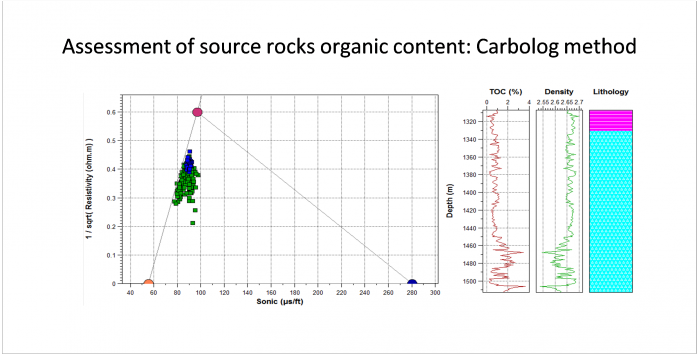 Estimate the Total Organic Carbon (TOC) of a set of samples in a table from measures of their sonic transfer time (DT) and resistivity (Rt) using the CARBOLOG method.  On the left, the samples are displayed on a DT-1/Rt^1/2 diagram. The matrix, shale and organic matter (OM) pole positions are also displayed on this diagram for the current sample selection.