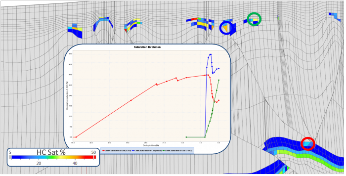 HC saturation distribution after running a Darcy flow migration with ArcTem simulator. Faults act as drains in this area of Gulf of Mexico. Three cell extractions (red, blue, green) show the timing of migration and accumulation from the carbonate plays (red) to the top of the fault (blue) before lateral migration towards the quaternary play structure (green).